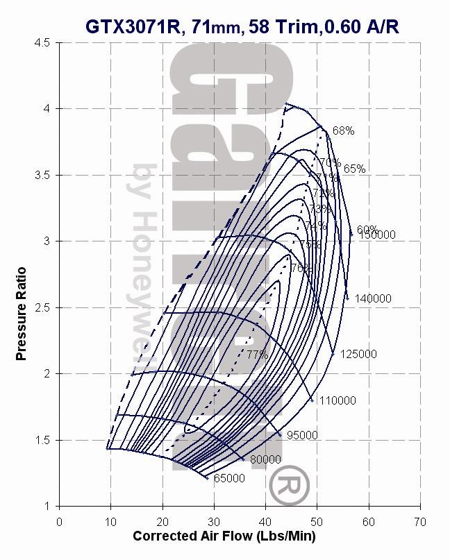 GTX Turbo für Mitsubishi EVO / Garrett GTX Turbo for Mitsubishi EVO