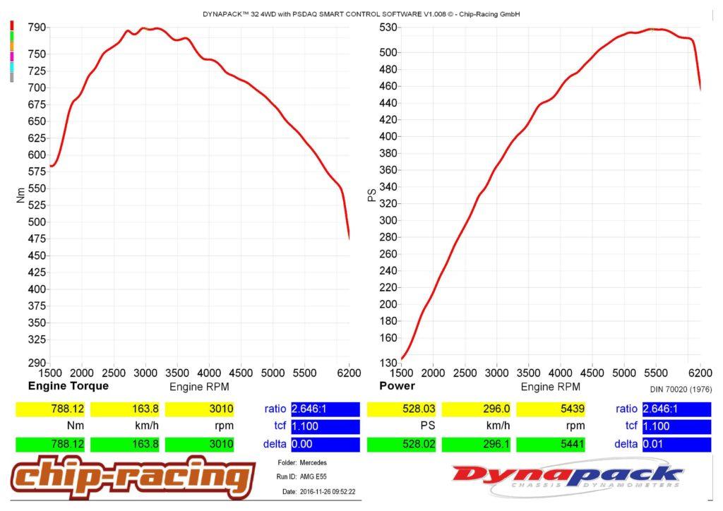 amg-e55-chip-racing-gmbh