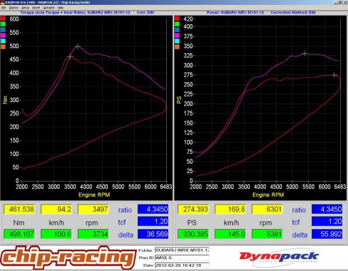Chip Racing Subaru Impreza Wrx S My2010 Tuning Crtek1