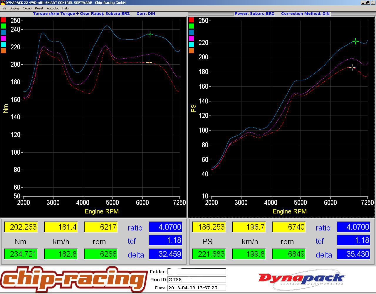 Subaru BRZ / Toyota GT86 tuning: E85 vs. 98RON