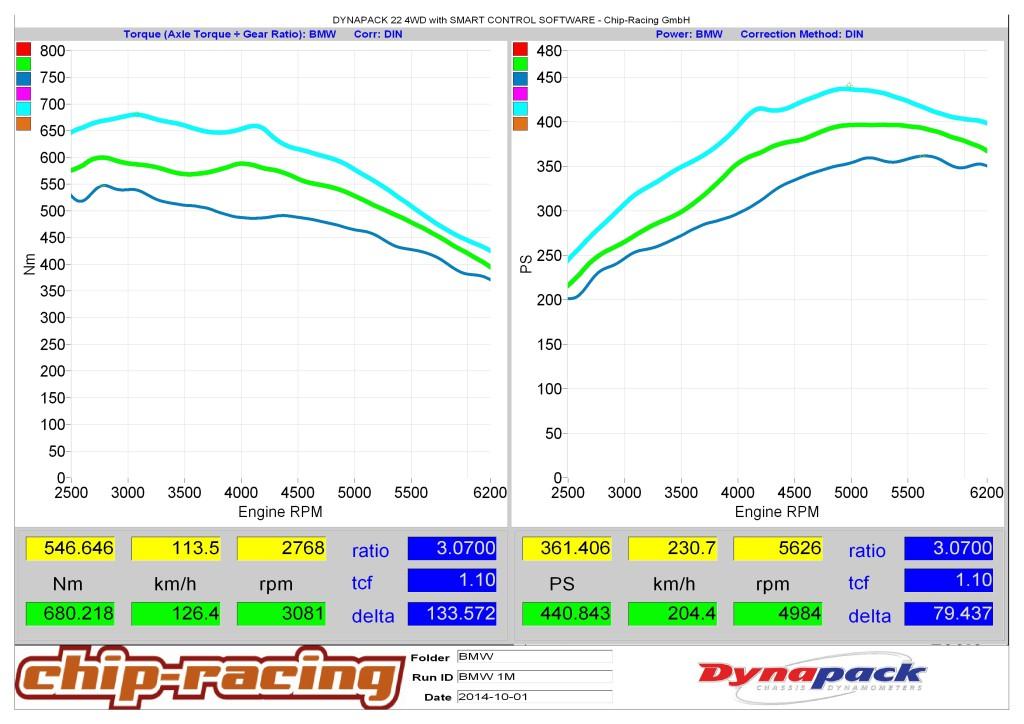 BMW 1er M Coupe FBO vs CRTEK
