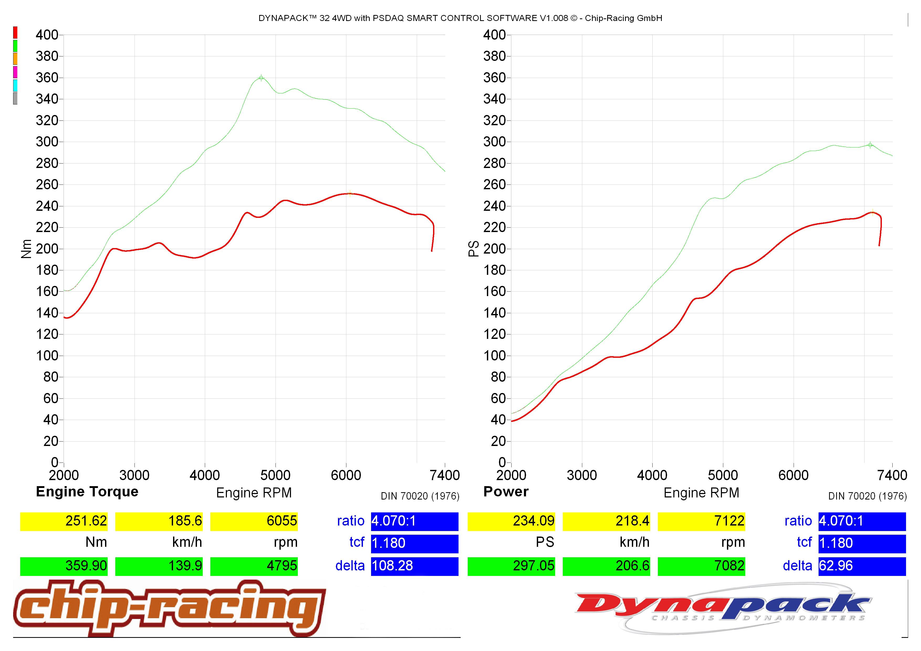 GT86 Turbo vs Supercharger