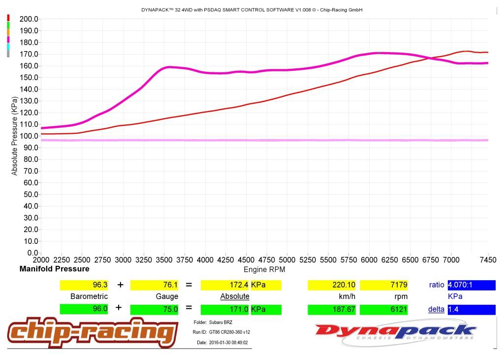 GT86 Turbo vs Supercharger: Ladedruckkurve