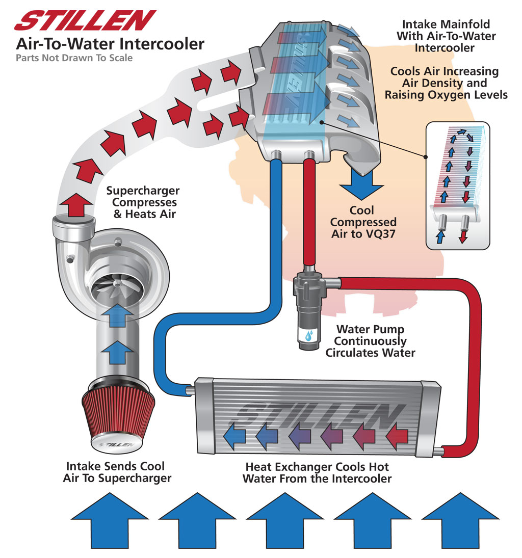 Water tp Air Intercooler